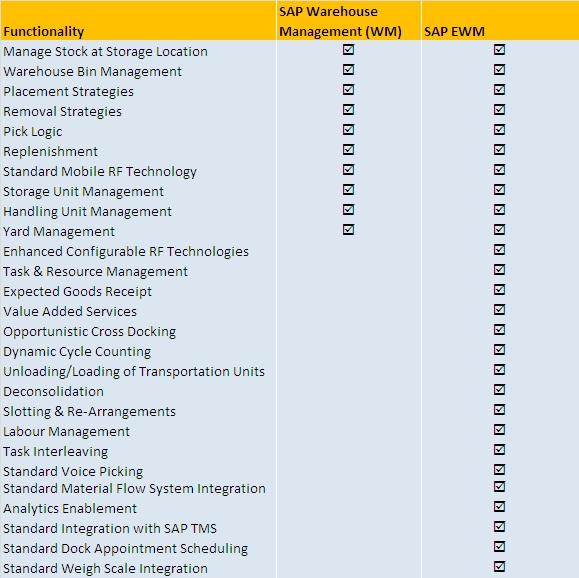 SAP WM vs SAP WM comparison chart