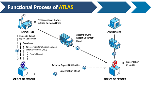 Functional process of export filing ATLAS