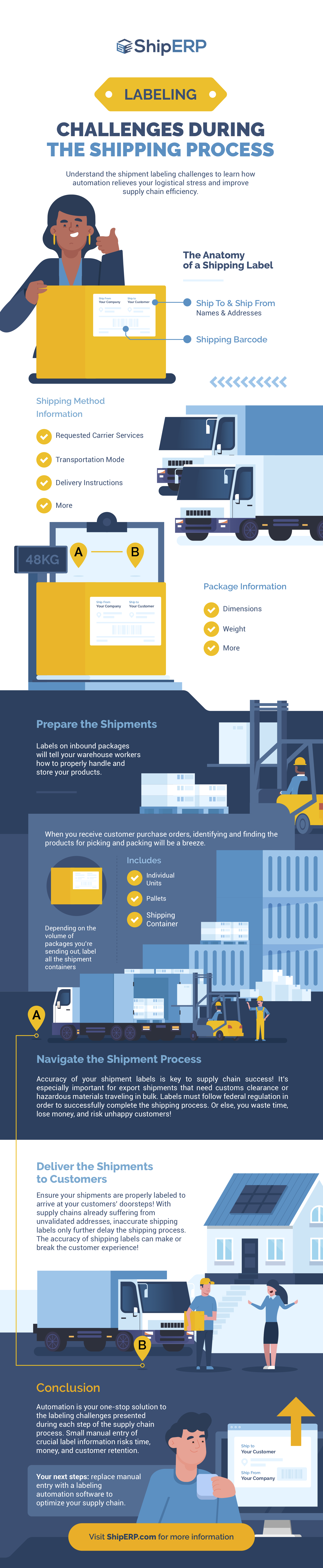 Labeling Challenges During the Shipping Process infographic