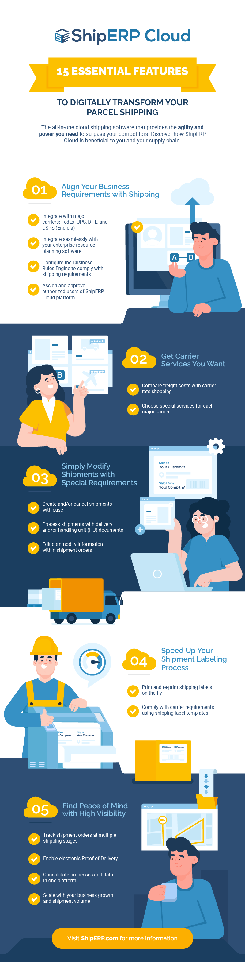 ShipERP Cloud Infographic