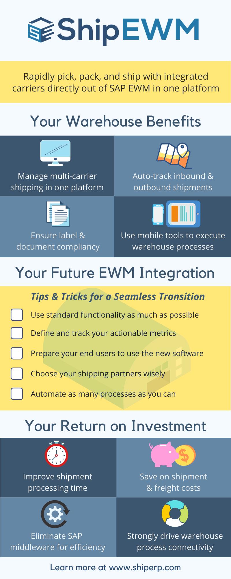 ShipEWM infographic