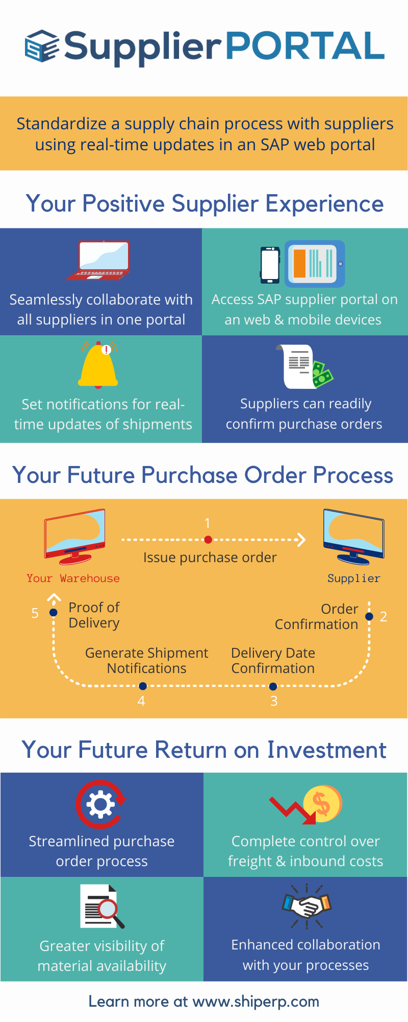 SupplierPORTAL Infographic