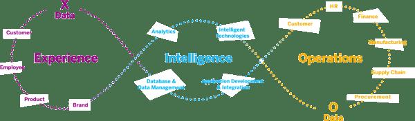 sap intelligent enterprise diagram
